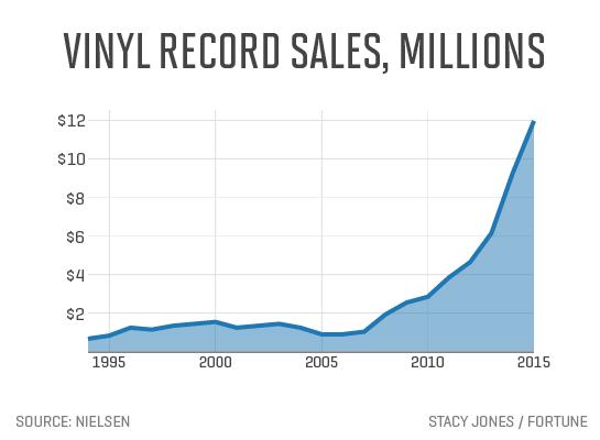 vinyl-record-sales-millions