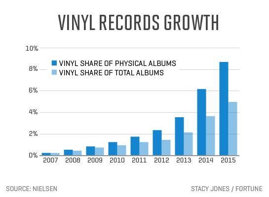 vinyl-records-growth