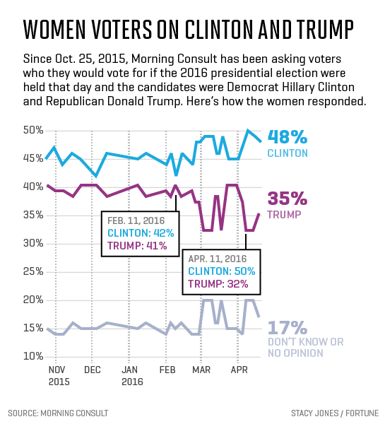 women-clinton-trump