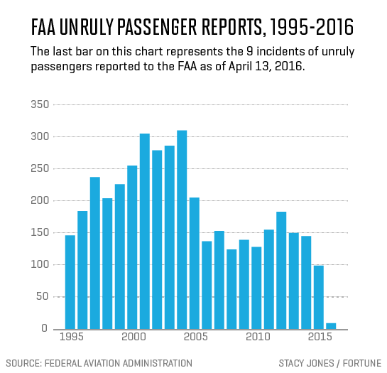 faa-unruly-passengers