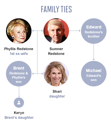 The Disturbing Decline of Sumner Redstone (Part 1 of 3