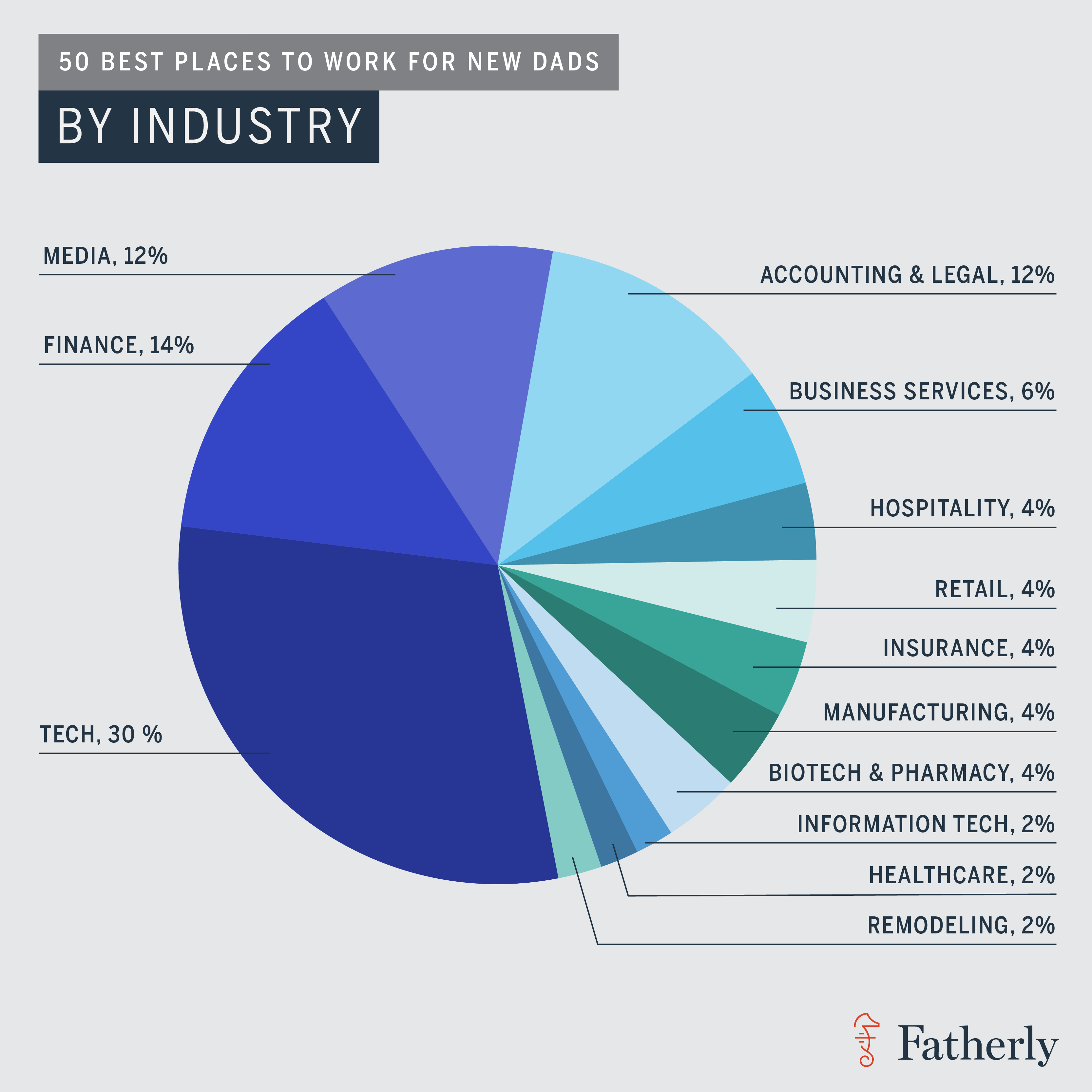 Fatherly_50_Best_By_Industry