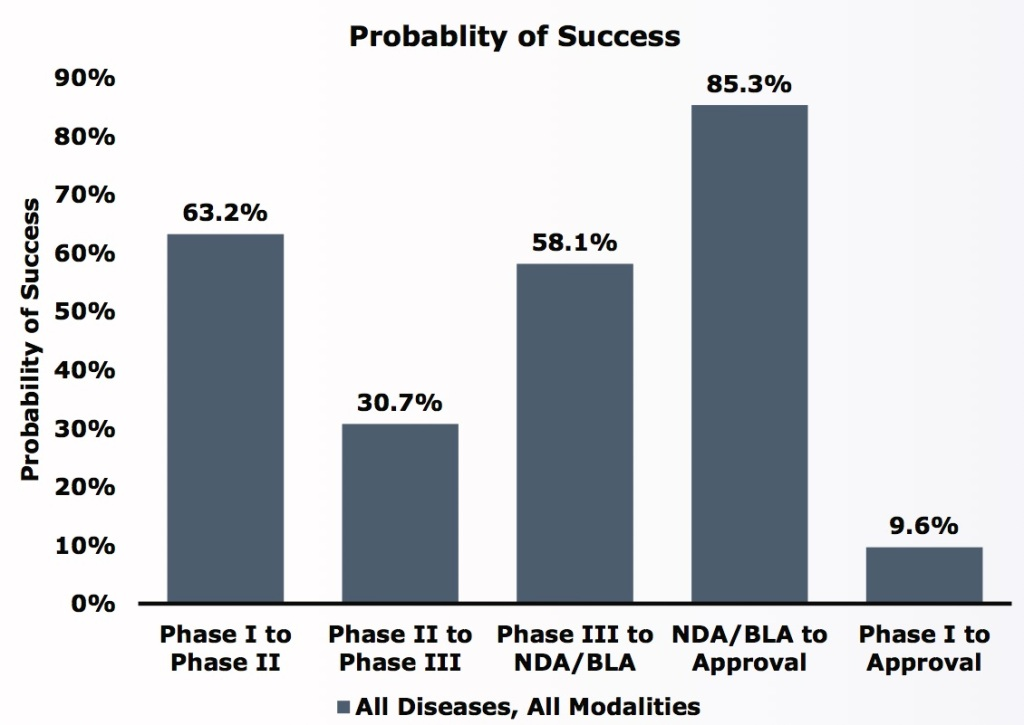 probability of drug approval