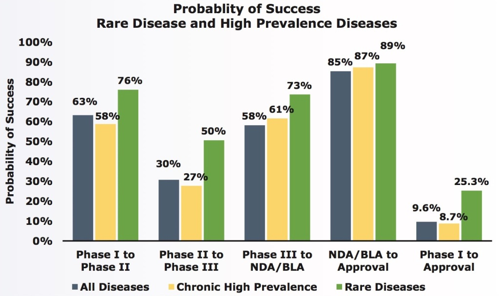 rare disease vs other drugs
