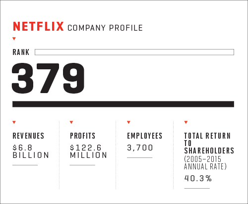 How Netflix Became Hollywood's Frenemy | Fortune