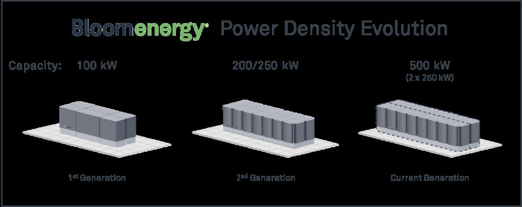 Bloom Energy Power Density Evolution_Fortune
