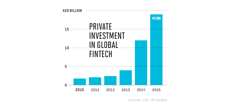 Here's How Citigroup Is Embracing the 'Fintech' Revolution