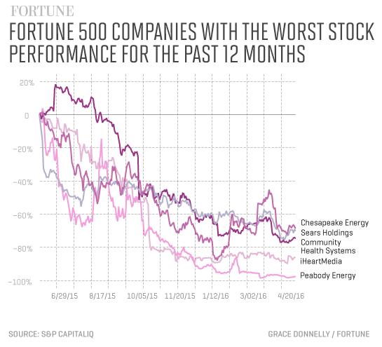 f500-worst-stocks-2