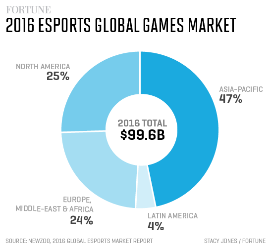 global-games-market
