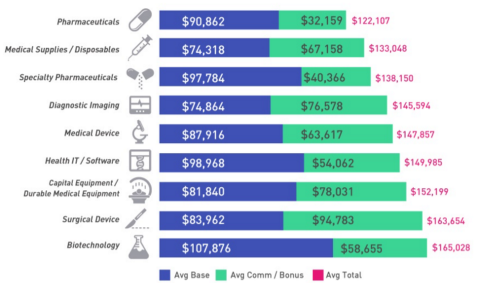 medical sales rep salaries