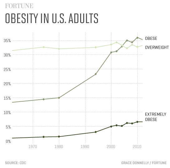 new.obesity.line