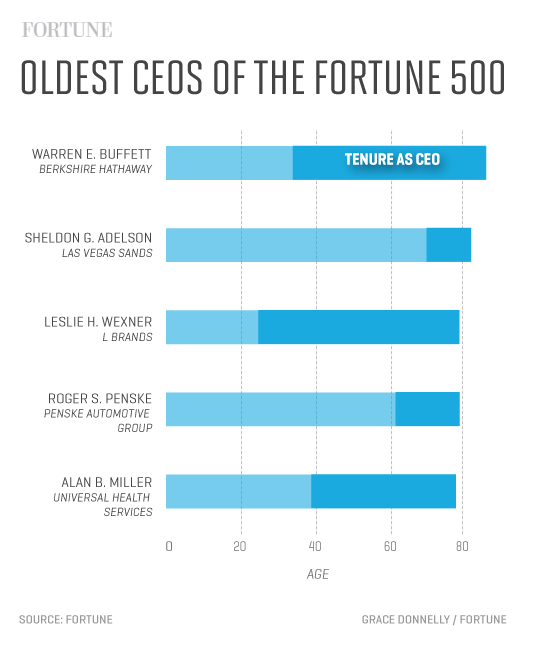 Oldest-CEOs-of-the-Fortune-500