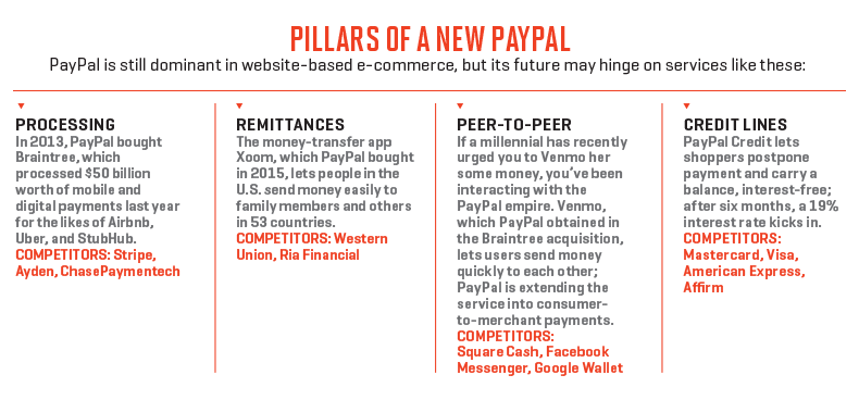 How PayPal Plans to Get Back on Top in Digital Payments | Fortune