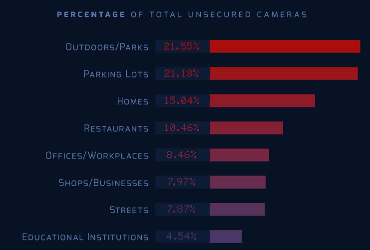 Camera data