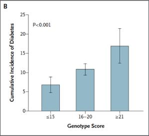 Meigs JB, Shrader P, Sullivan LM, McAteer JB, Fox CS, Dupuis J, Manning AK, Florez JC, Wilson PW, D'Agostino RB Sr, Cupples LA. Genotype score in addition to common risk factors for prediction of type 2 diabetes. N Engl J Med. 2008 Nov 20;359(21):2208-19.