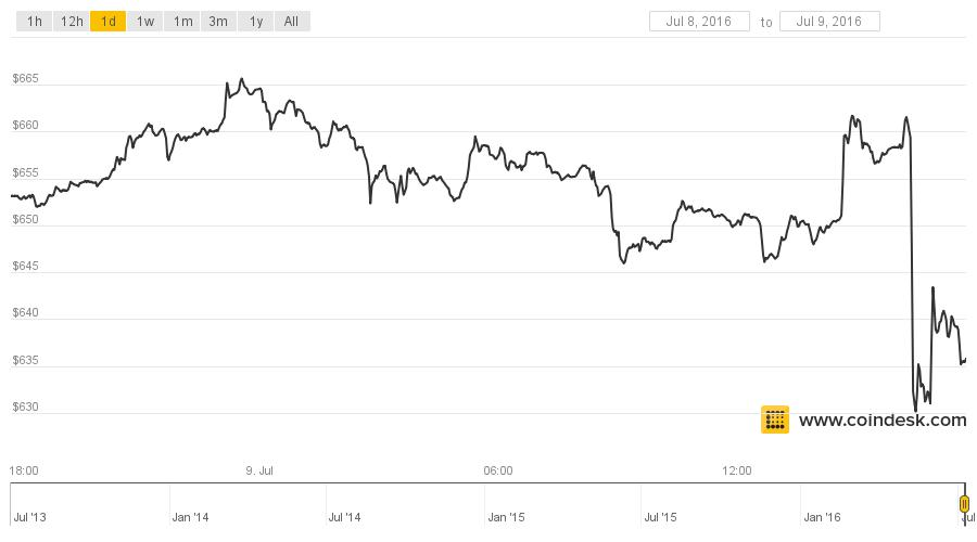 Bitcoin Price Drops 5 Amid Halving Fortune
