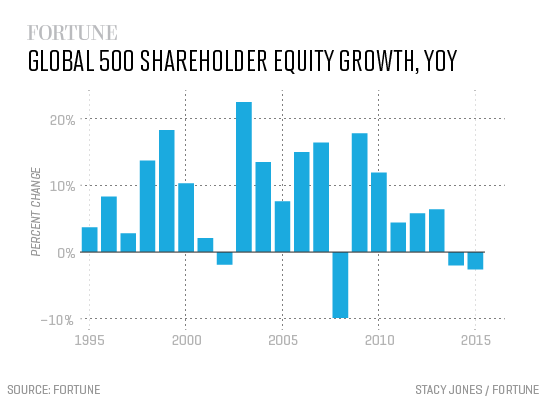 equity-growth