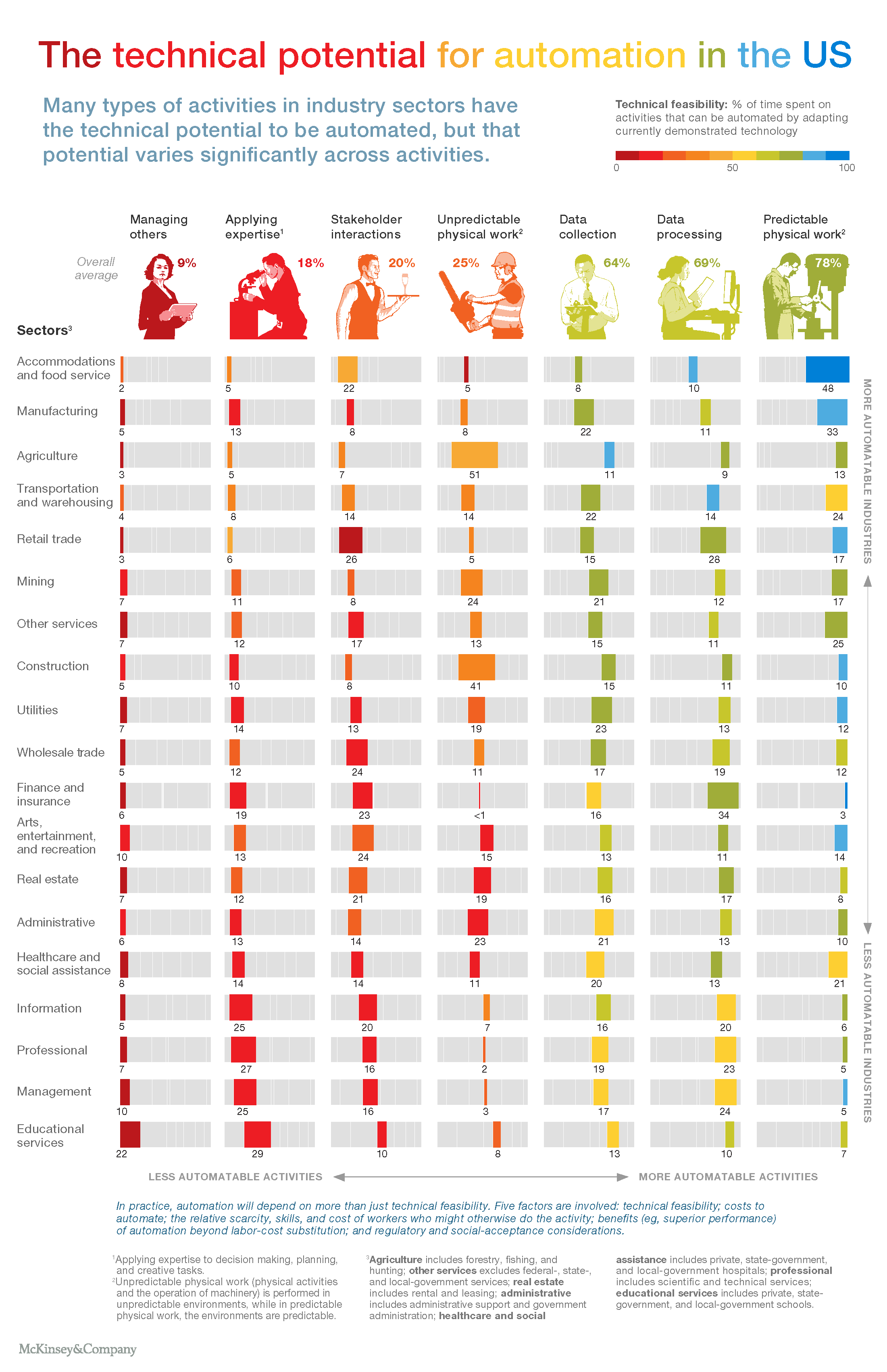 These Are the Jobs Least Likely to Go to Robots | Fortune