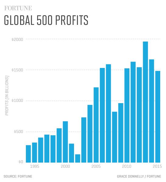 G500_profits(1)