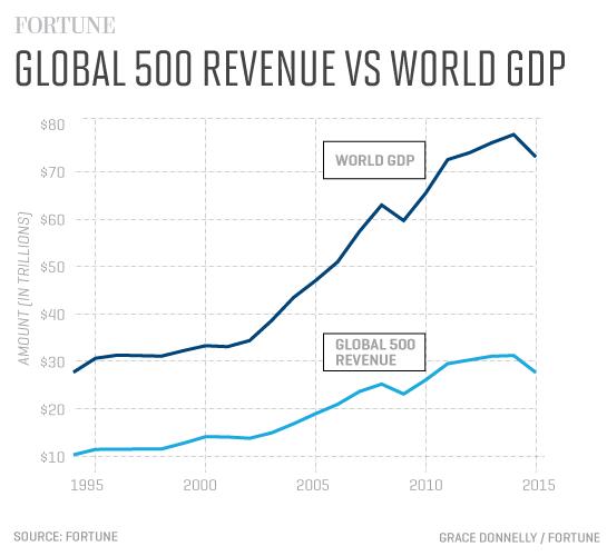 G500_Revenue_GDP