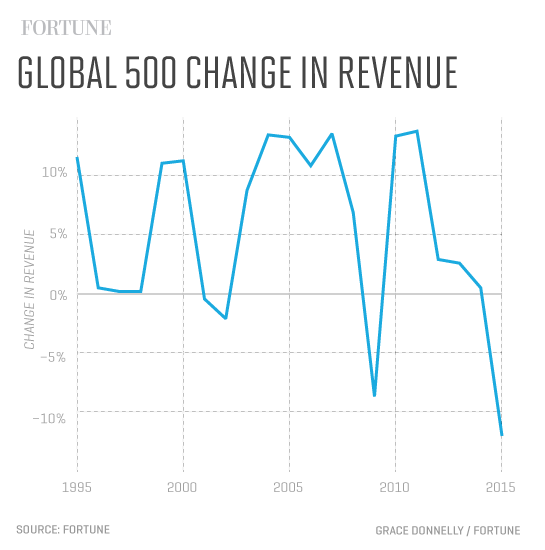 Global_500_Revenue_change