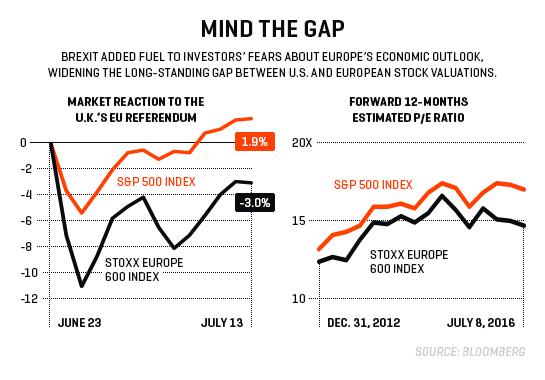 INV.chart