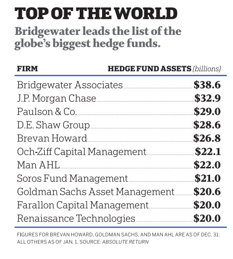 Inside Bridgewater: The World's Biggest Hedge Fund | Fortune