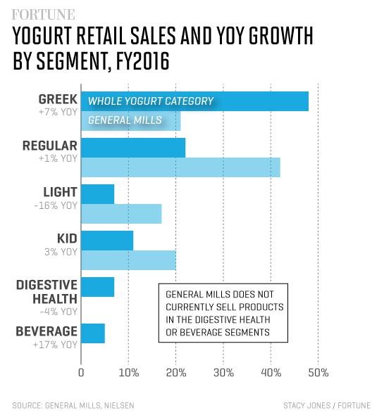 yogurt-category-sales