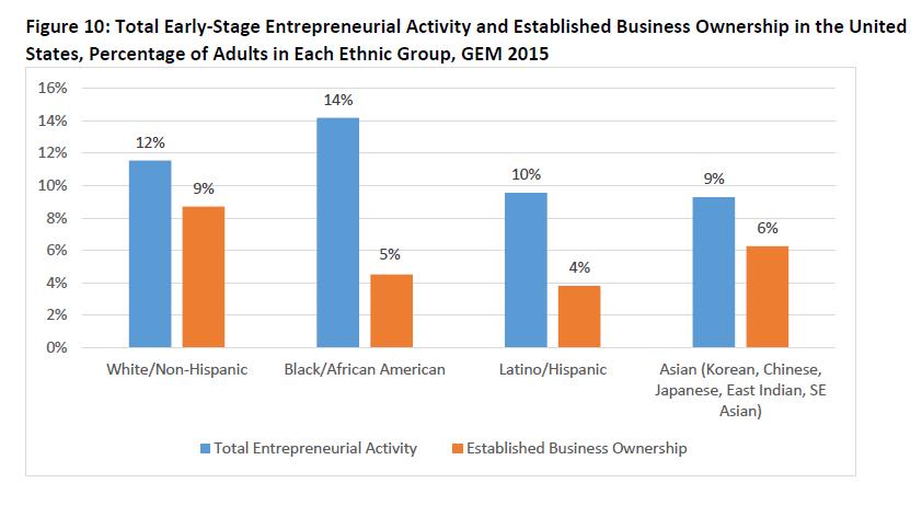 entrepreneurs chart babson