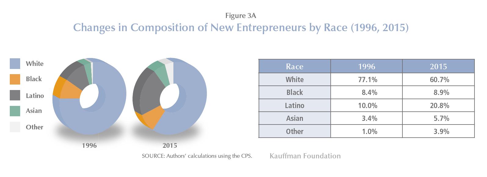 entrepreneurs chart kauffman