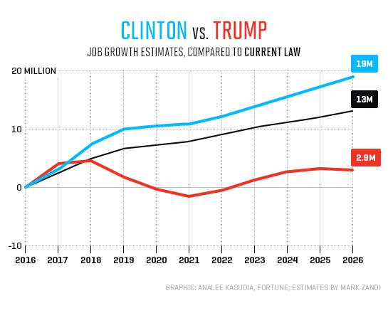 clinton-trump-estimates