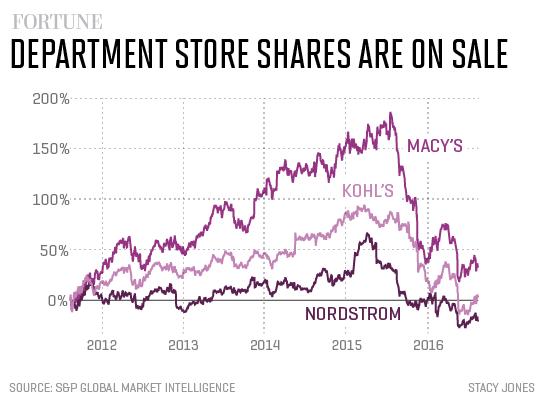 department-store-stocks