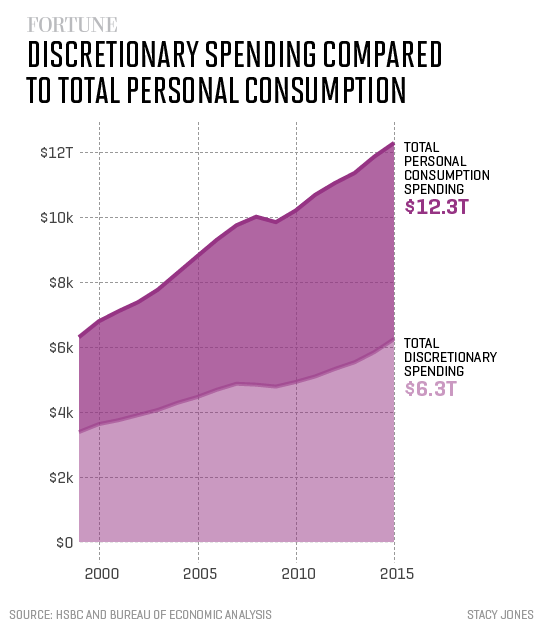 discretionary-vs-consumption