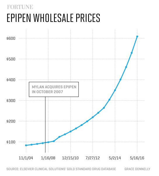 EpiPen_Wholesale_Prices
