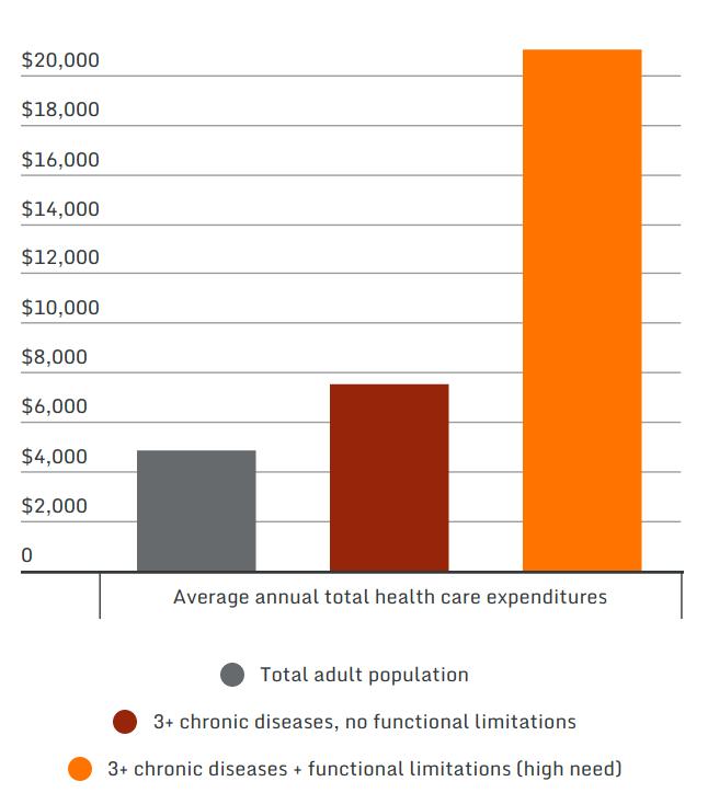 health costs chronic