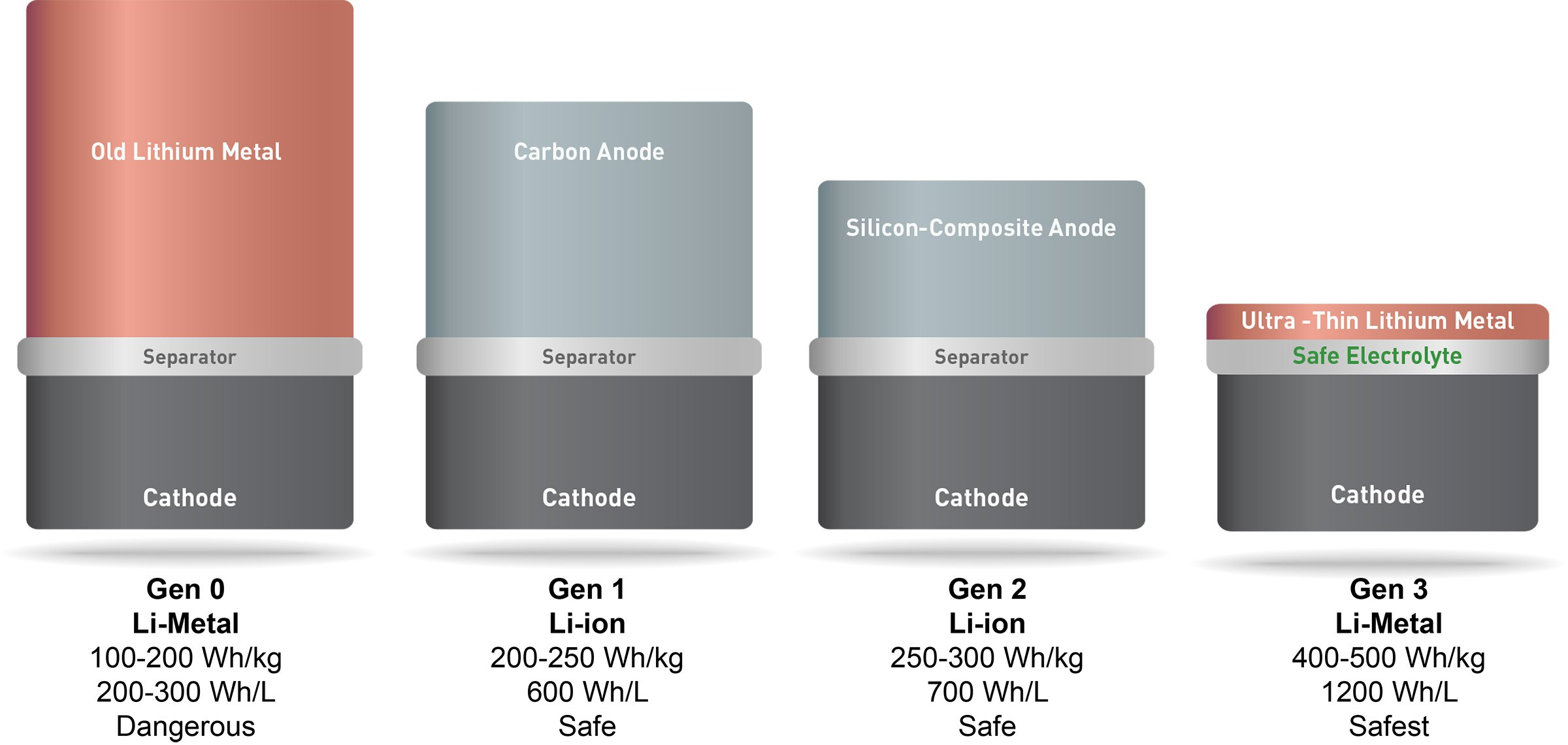 Relative thickness of SolidEnergy battery and existing commercial batteries.