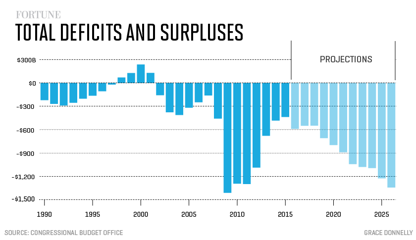 Total-deficits-2