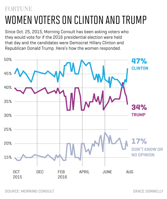 women_trump_clinton