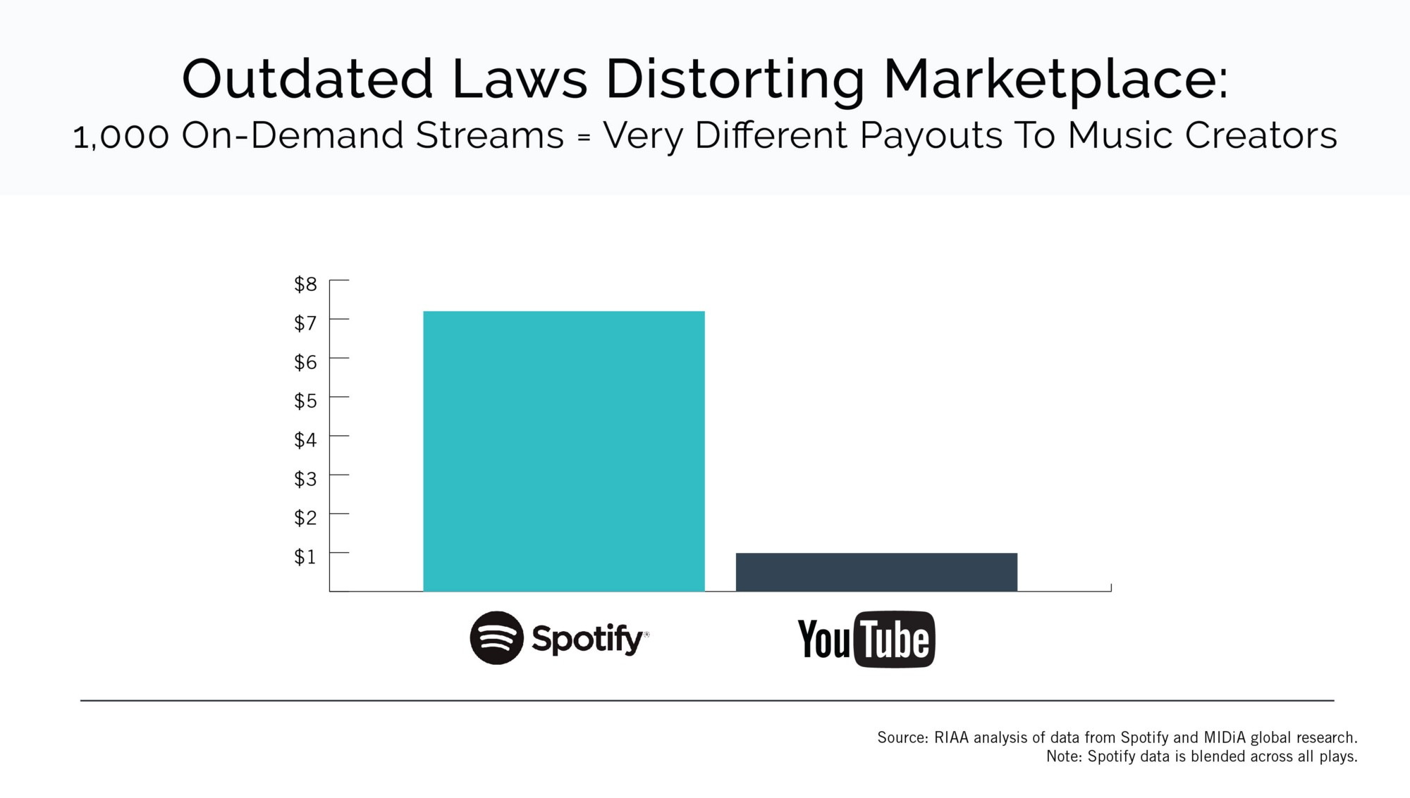 Music Industry Business Is Good But We Still Want Youtube To Pay Up Fortune