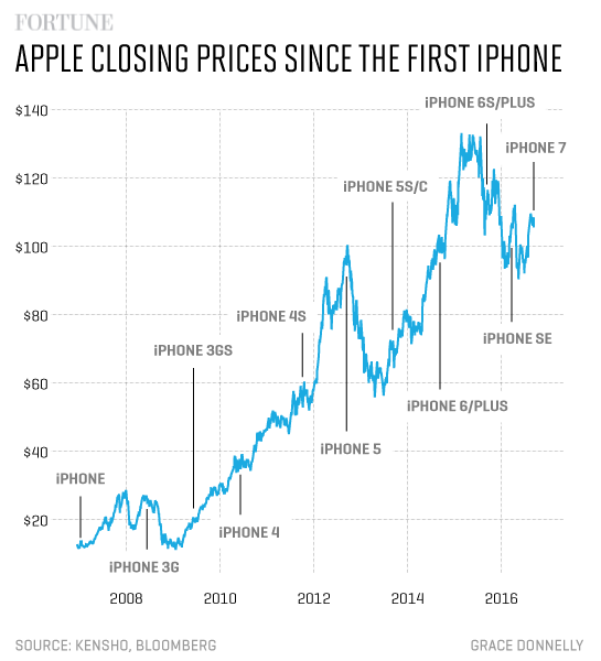 apple_closing_price