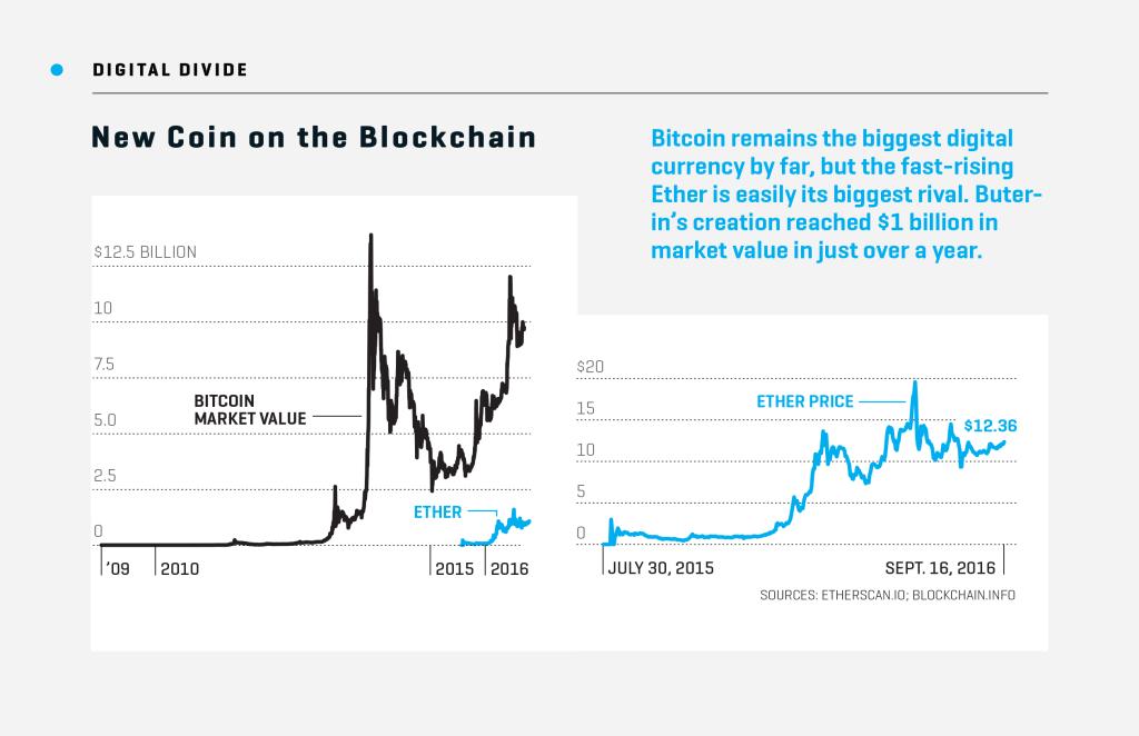 BLO.10.01.16.Blockchain.valuation chart