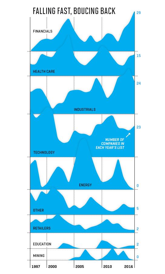 fgl-chart-1