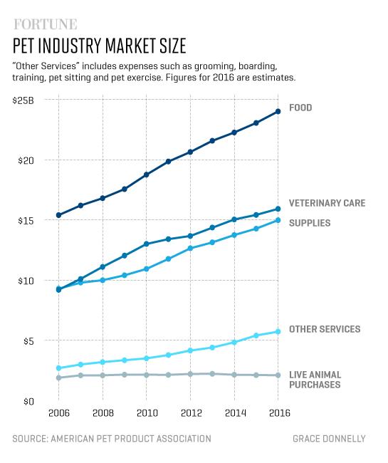 pet-industry-market-size-1