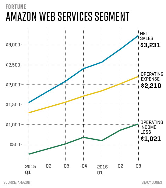 AWS Third Quarter Results