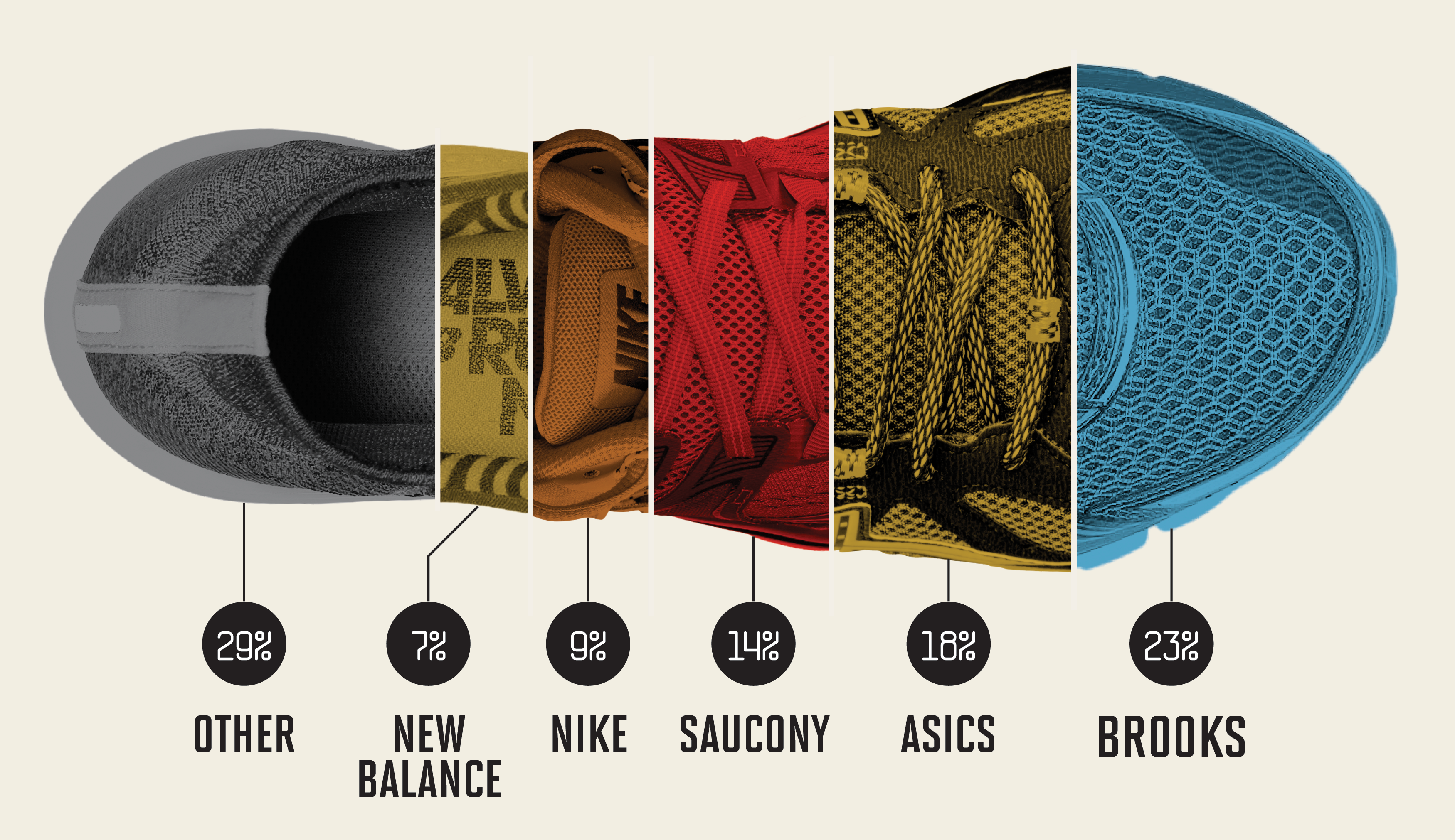 Nike, Brooks, Adidas Running Shoes: Who's Winning This