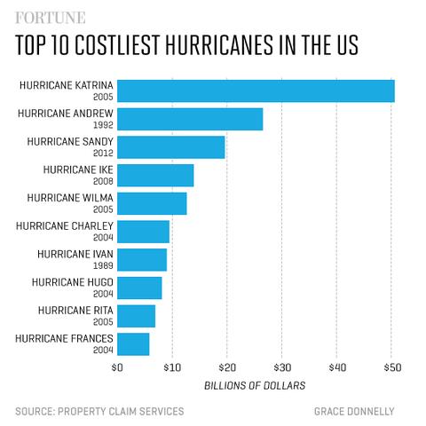 costliest_hurricanes_480