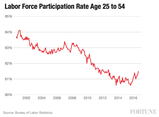 labor-participation-25to54