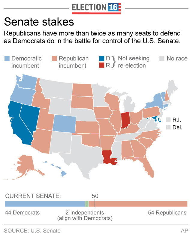 Senate Control in Question as Candidates Make Final Pitches | Fortune