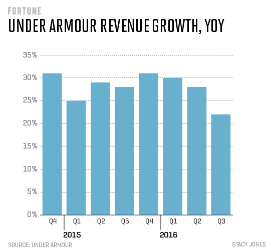 under-armour-rev-growth