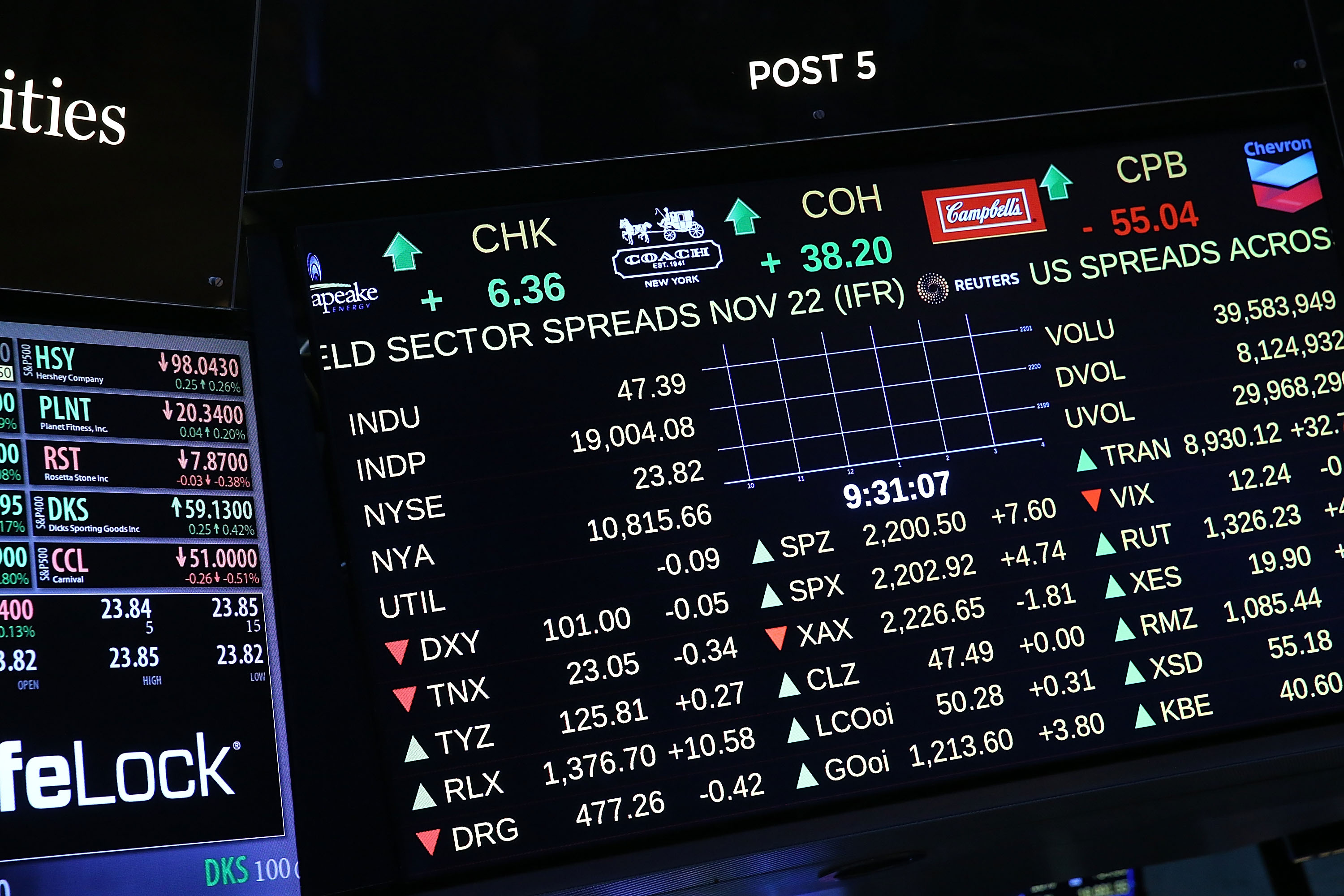 A trading monitor shows the market above 19,000 on the floor of the New York Stock Exchange (NYSE) on November 22, 2016 in New York City.